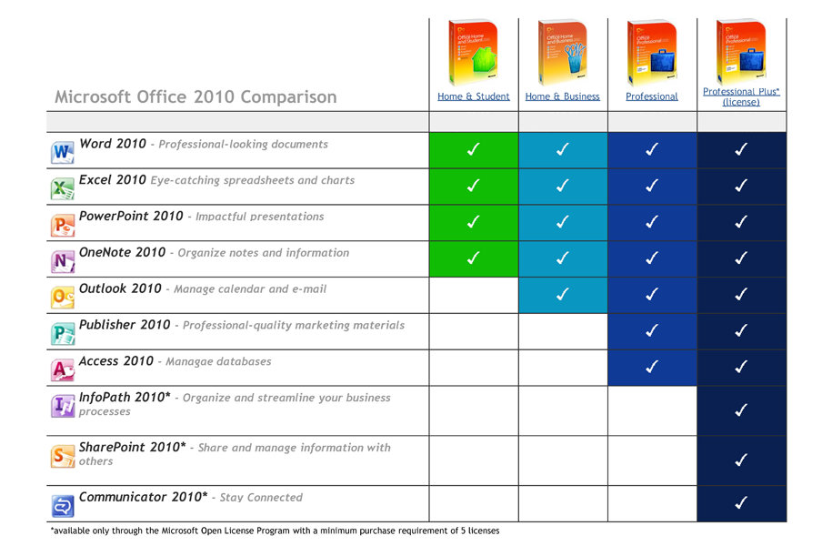 Difference Between Microsoft Office  Home And Business